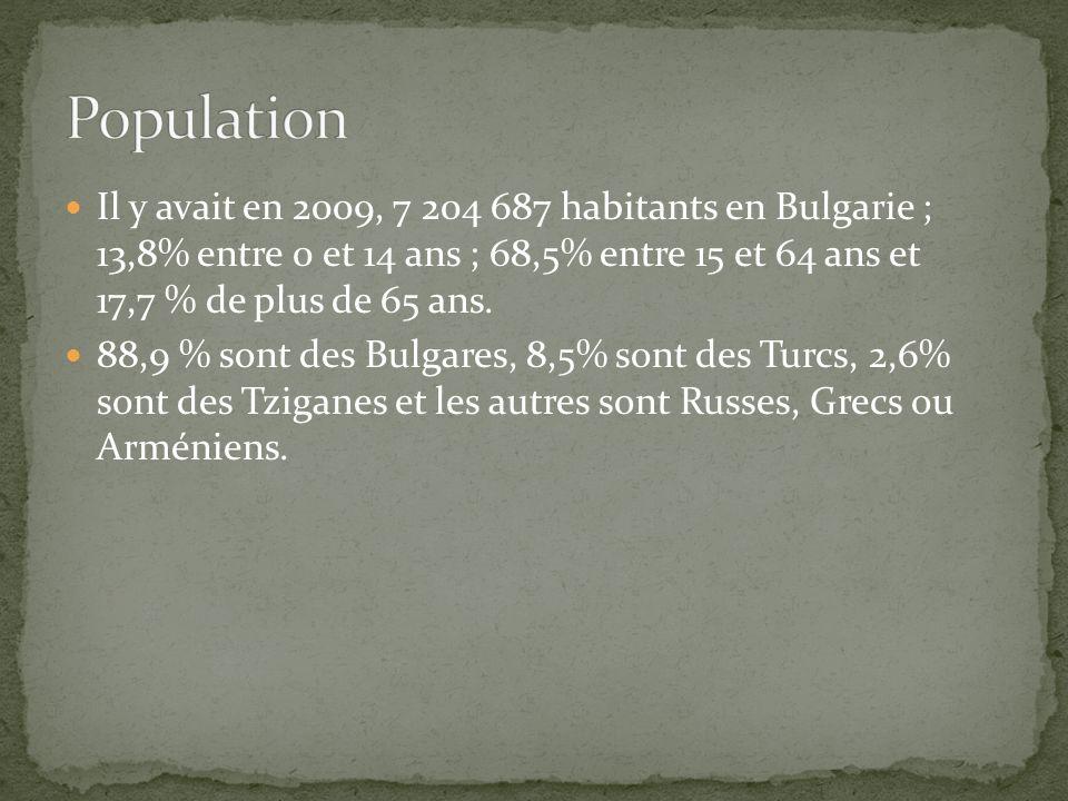PopulationIl y avait en 2009, 7 204 687 habitants en Bulgarie ; 13,8% entre 0 et 14 ans ; 68,5% entre 15 et 64 ans et 17,7 % de plus de 65 ans.