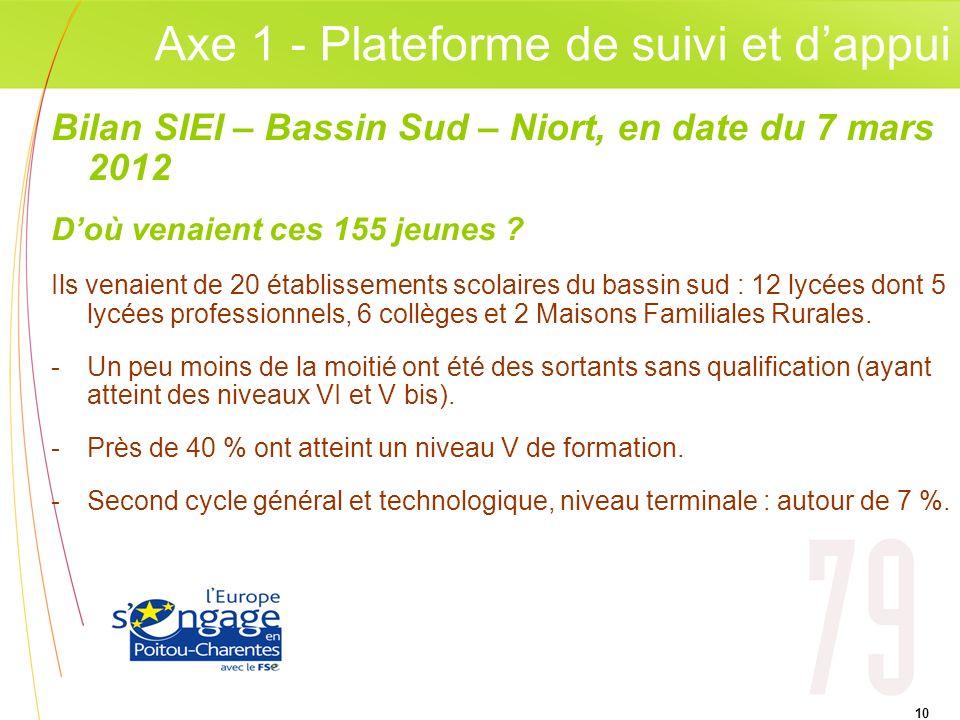 Axe 1 - Plateforme de suivi et d'appui