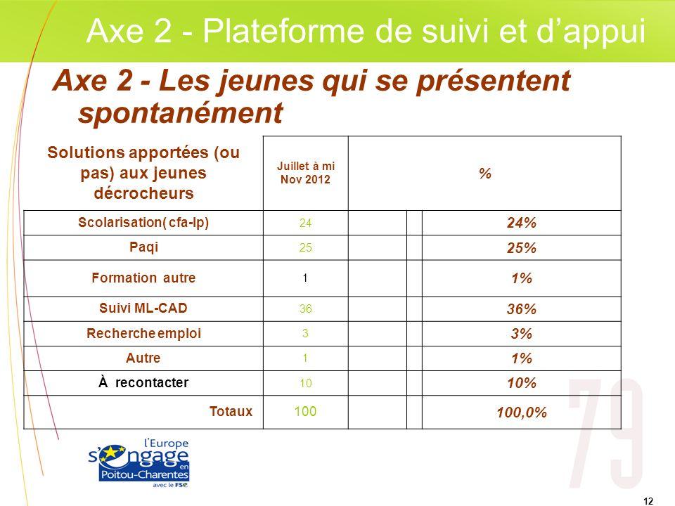 Axe 2 - Plateforme de suivi et d'appui