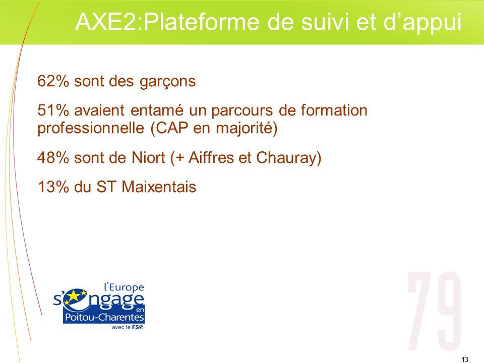 AXE2:Plateforme de suivi et d'appui
