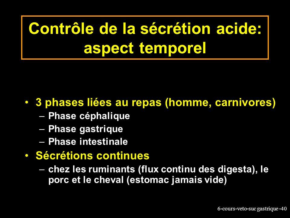 Contrôle de la sécrétion acide: aspect temporel