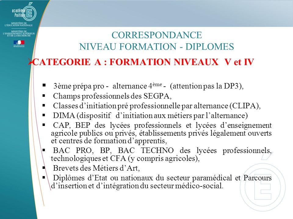 CORRESPONDANCE NIVEAU FORMATION - DIPLOMES
