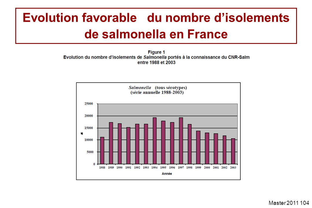 Evolution favorable du nombre d'isolements de salmonella en France