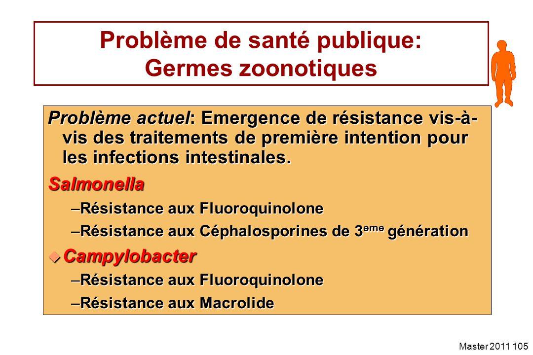 Problème de santé publique: Germes zoonotiques