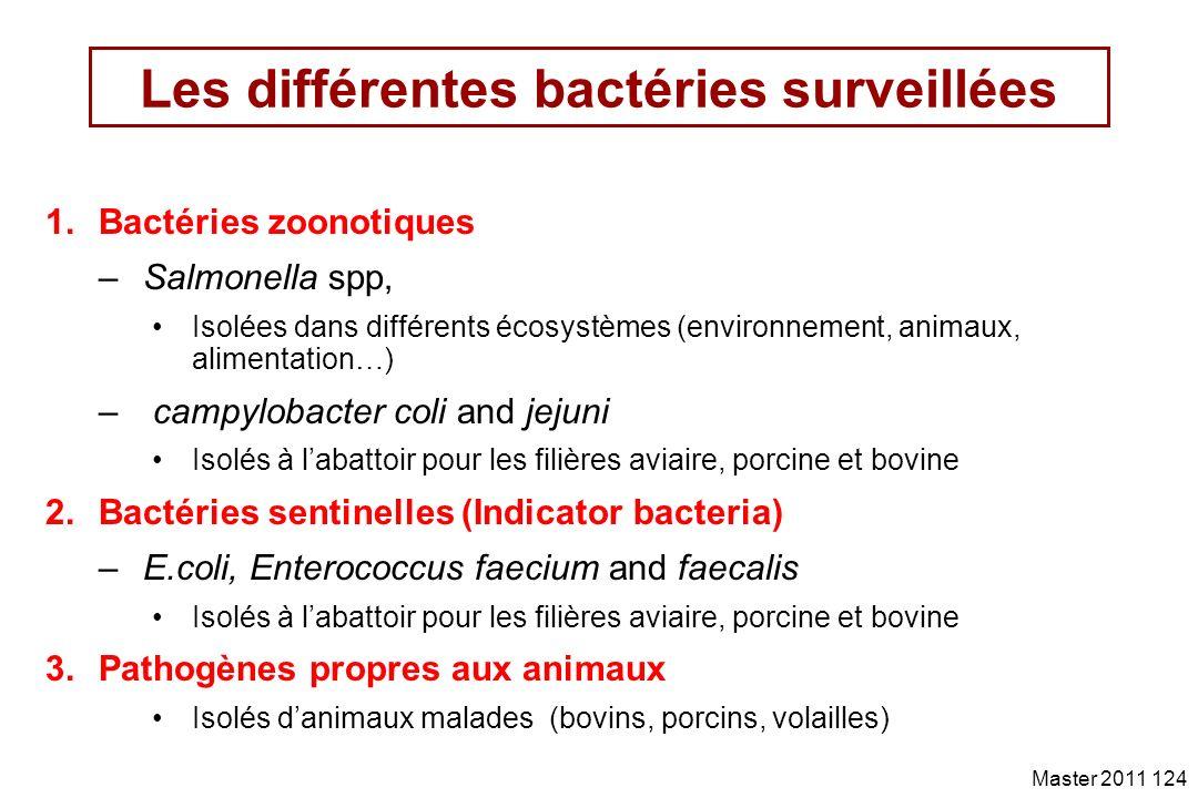 Les différentes bactéries surveillées