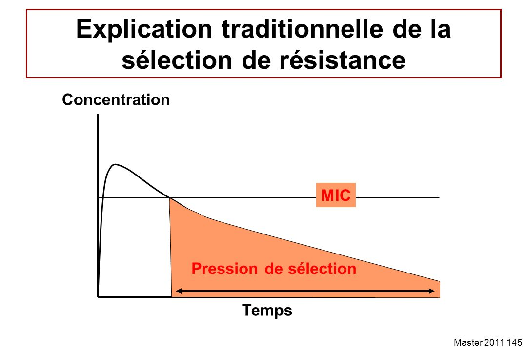Explication traditionnelle de la sélection de résistance