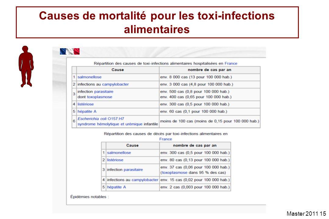 Causes de mortalité pour les toxi-infections alimentaires