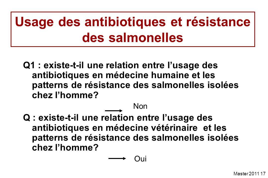 Usage des antibiotiques et résistance des salmonelles