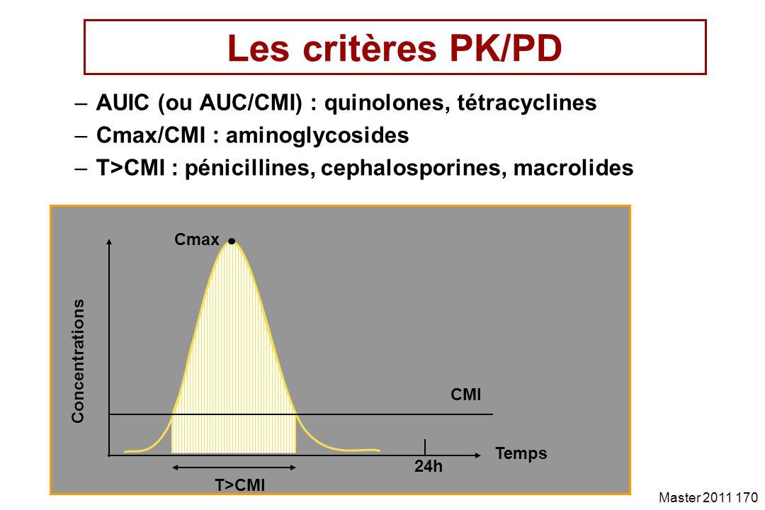 Les critères PK/PD AUIC (ou AUC/CMI) : quinolones, tétracyclines