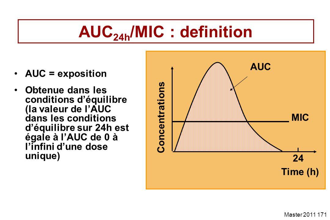 AUC24h/MIC : definition AUC AUC = exposition