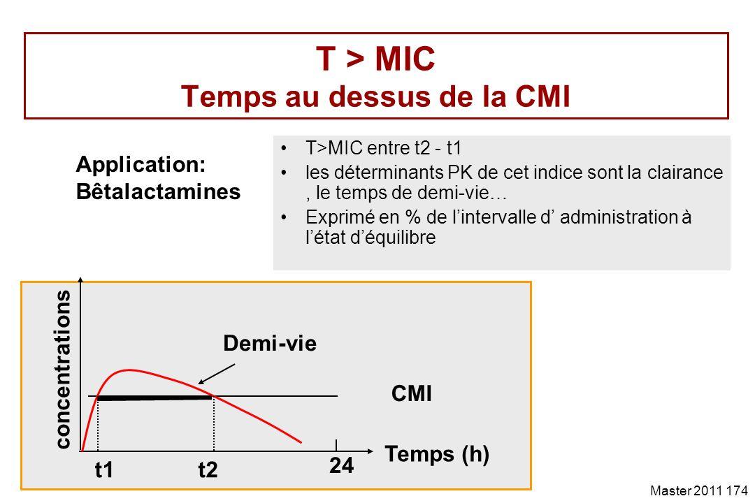 T > MIC Temps au dessus de la CMI