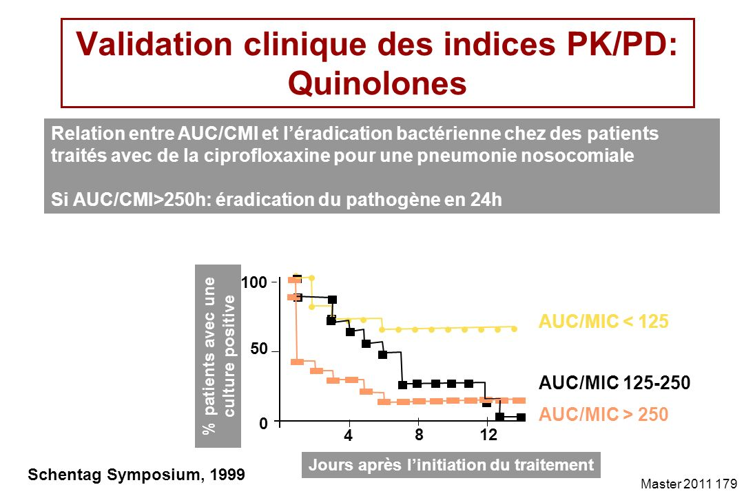 Validation clinique des indices PK/PD: Quinolones