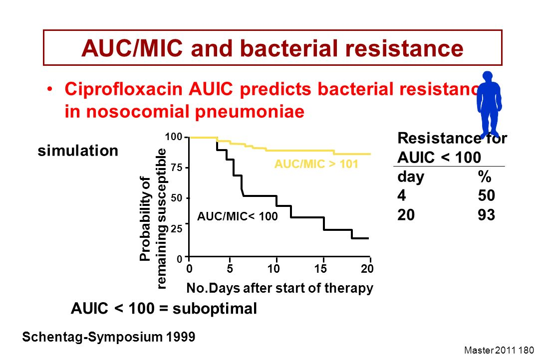 AUC/MIC and bacterial resistance