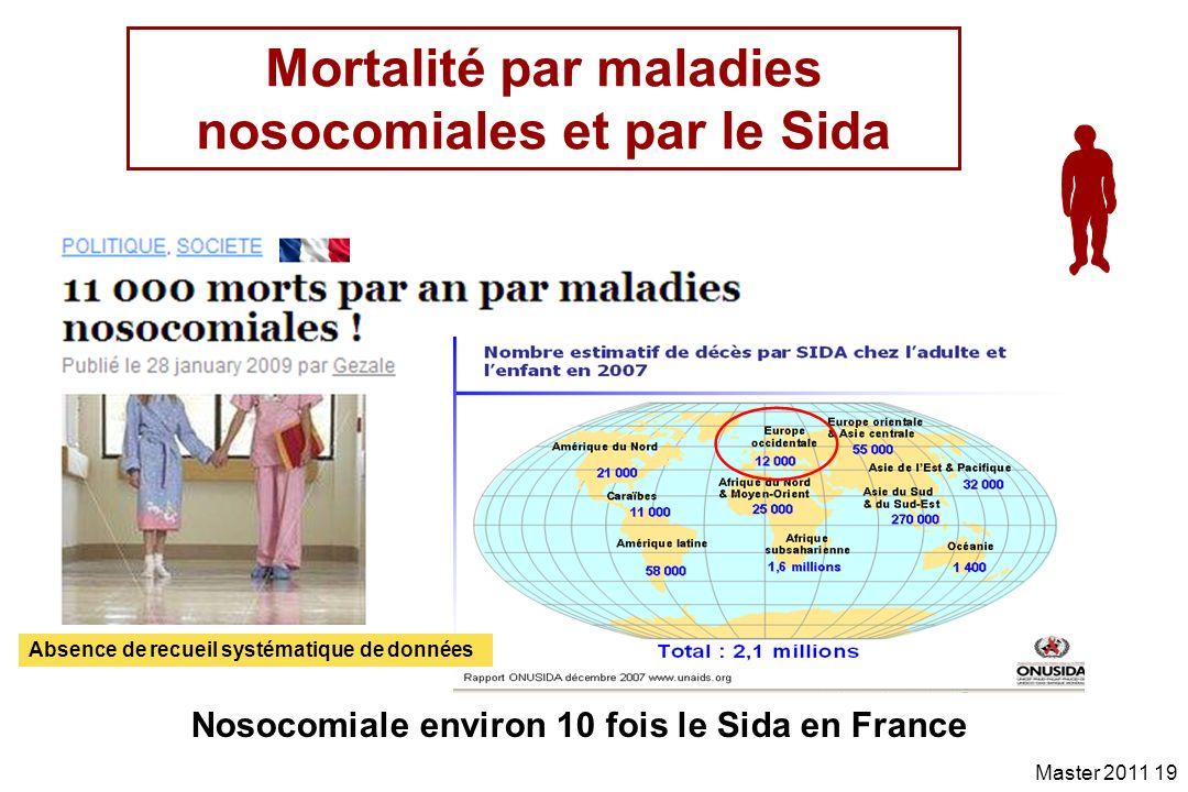 Mortalité par maladies nosocomiales et par le Sida