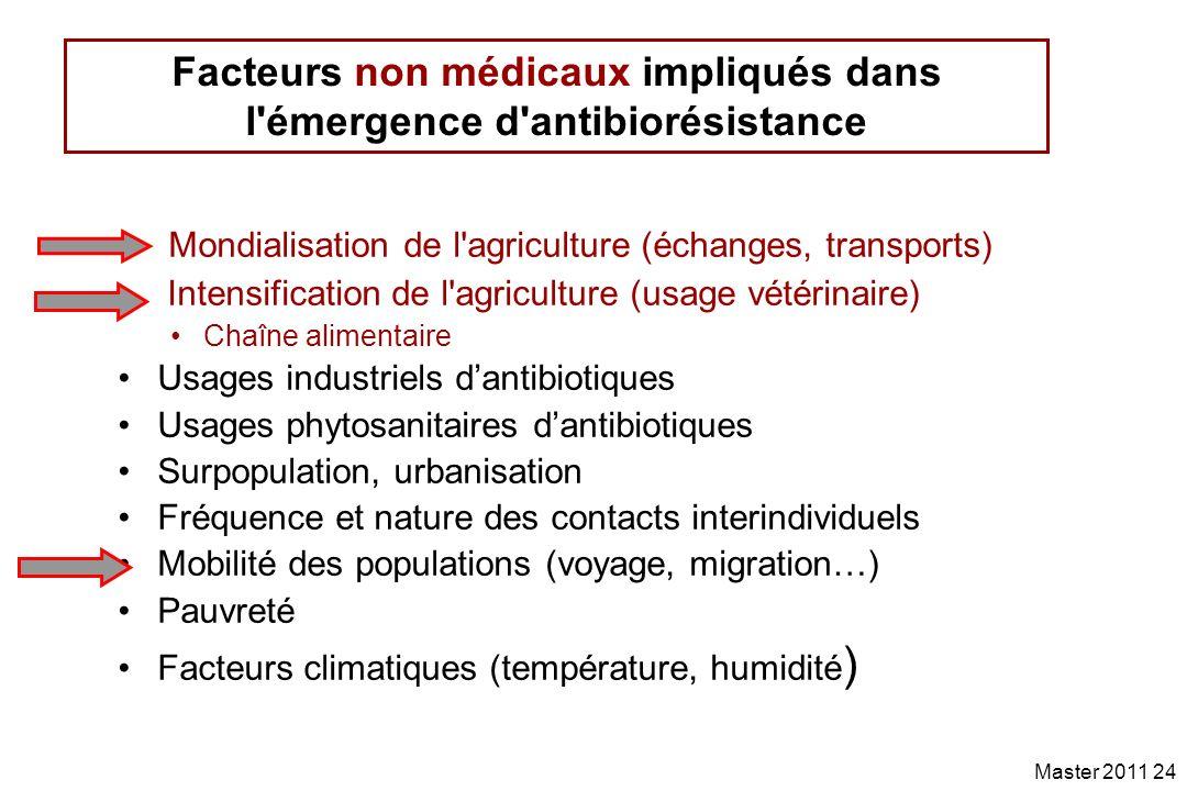 Facteurs non médicaux impliqués dans l émergence d antibiorésistance