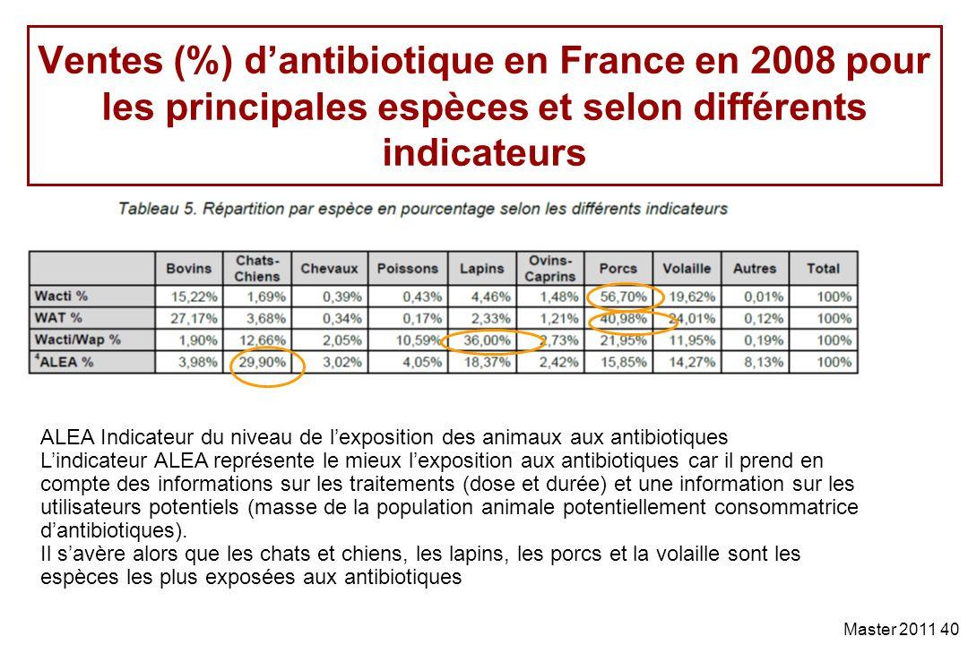 Ventes (%) d'antibiotique en France en 2008 pour les principales espèces et selon différents indicateurs