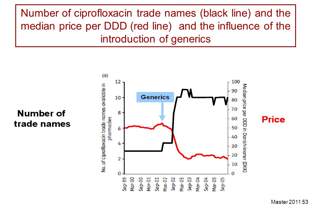 Number of ciprofloxacin trade names (black line) and the median price per DDD (red line) and the influence of the introduction of generics