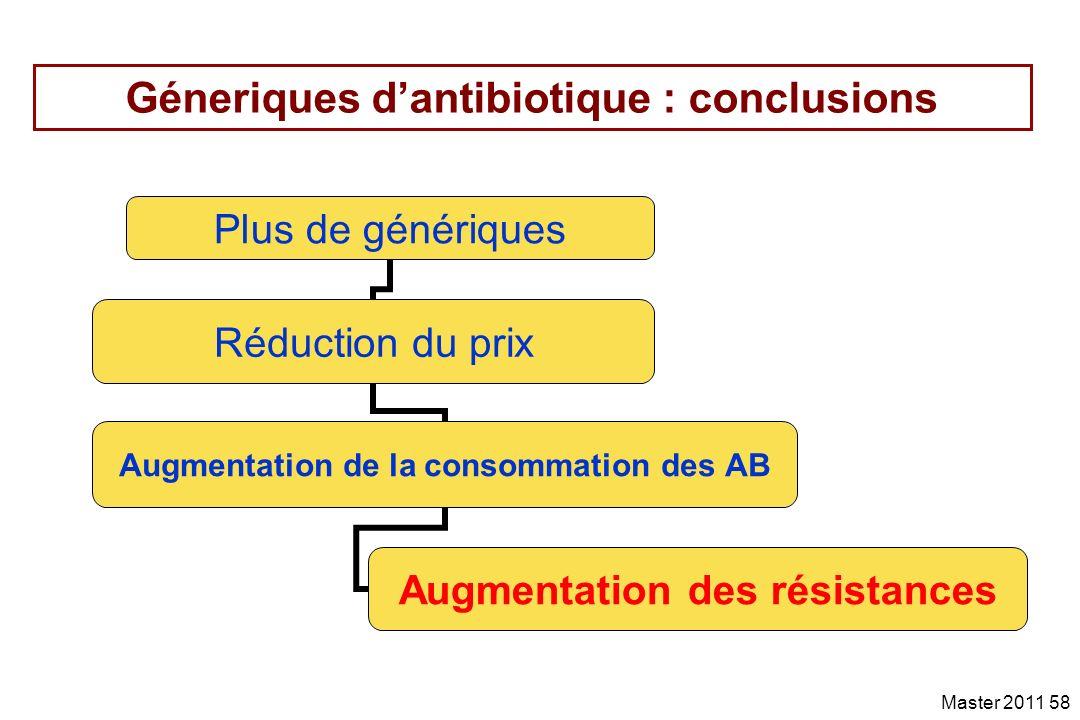 Géneriques d'antibiotique : conclusions