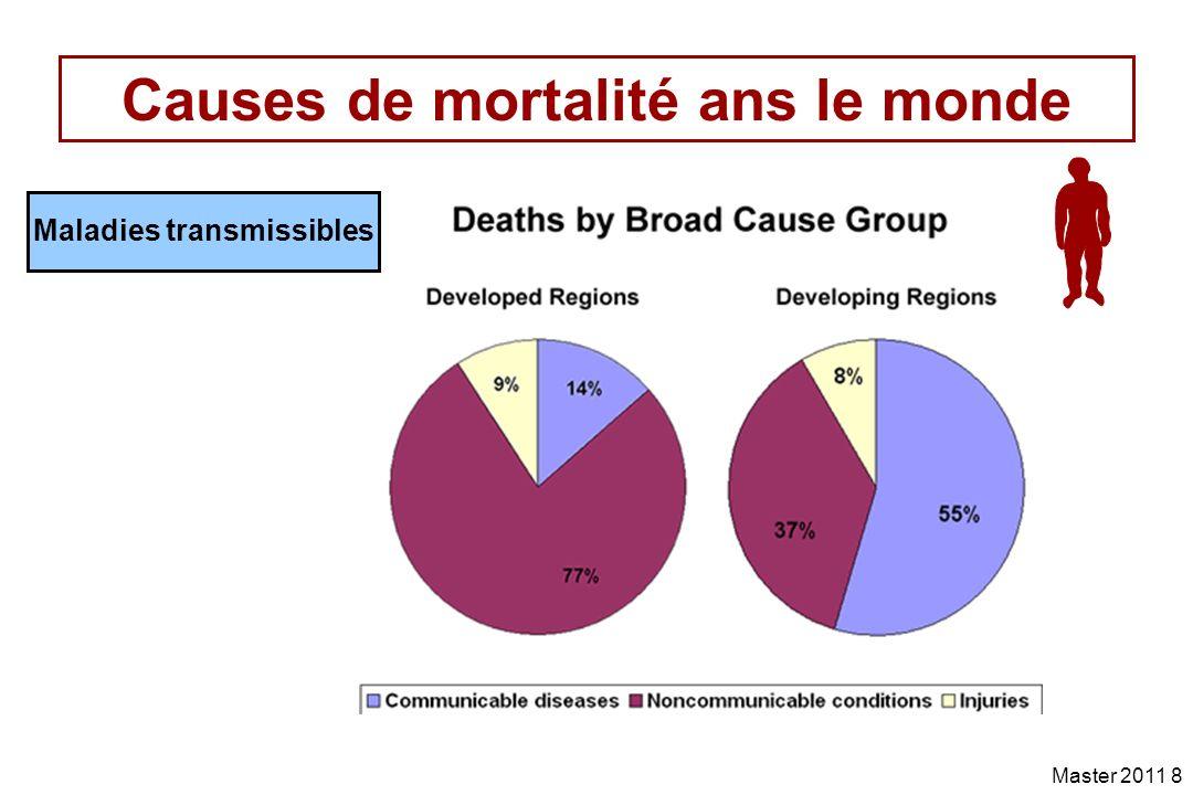 Causes de mortalité ans le monde