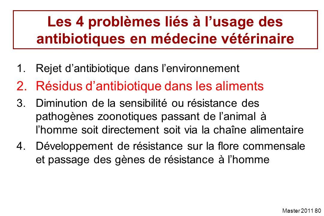 Les 4 problèmes liés à l'usage des antibiotiques en médecine vétérinaire
