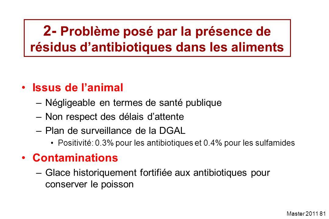 2- Problème posé par la présence de résidus d'antibiotiques dans les aliments