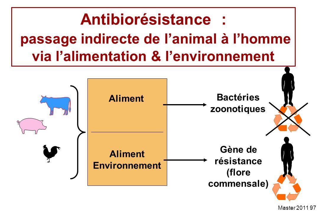 Bactéries zoonotiques Gène de résistance (flore commensale)