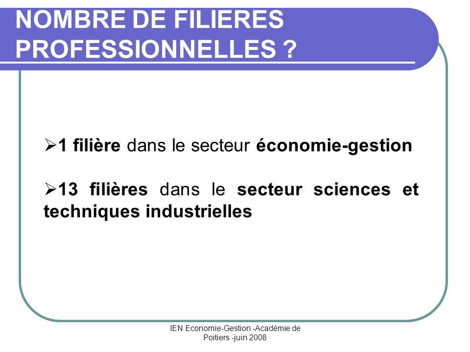NOMBRE DE FILIERES PROFESSIONNELLES