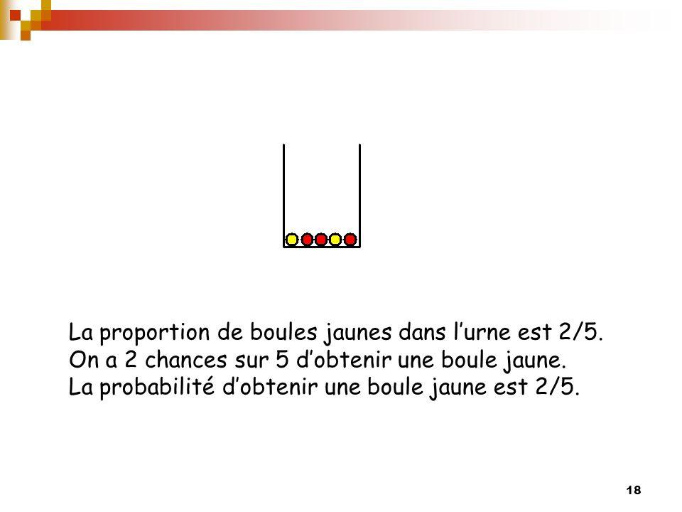 La proportion de boules jaunes dans l'urne est 2/5
