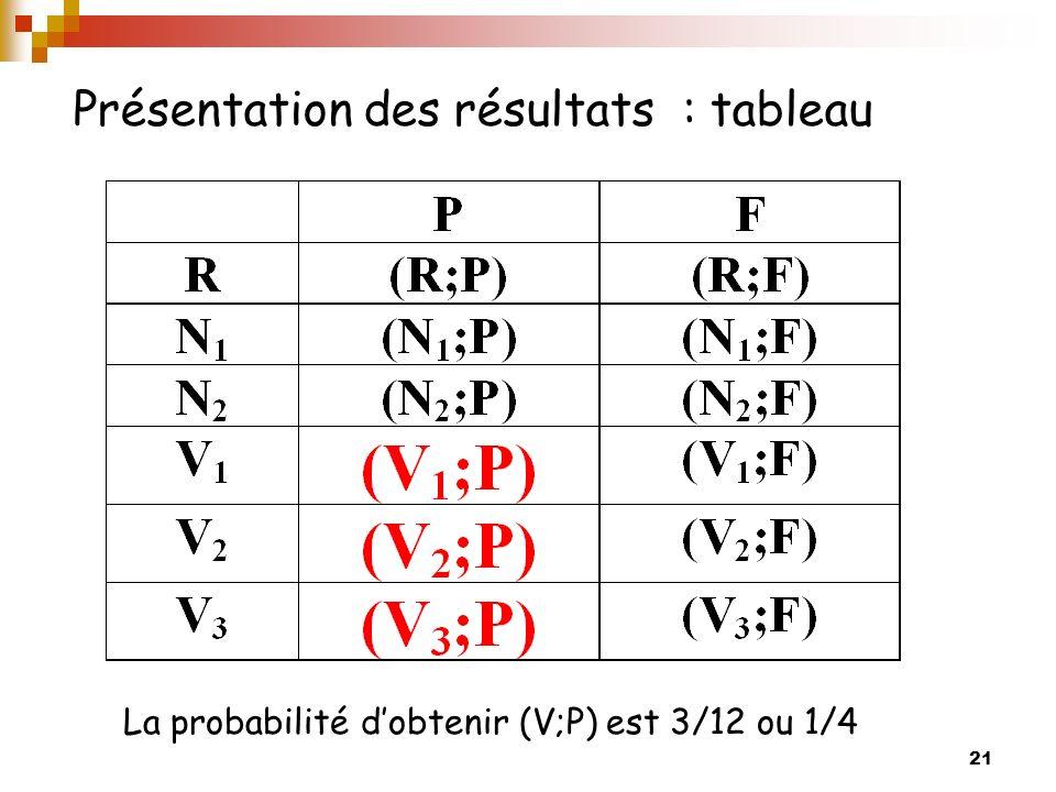 Présentation des résultats : tableau
