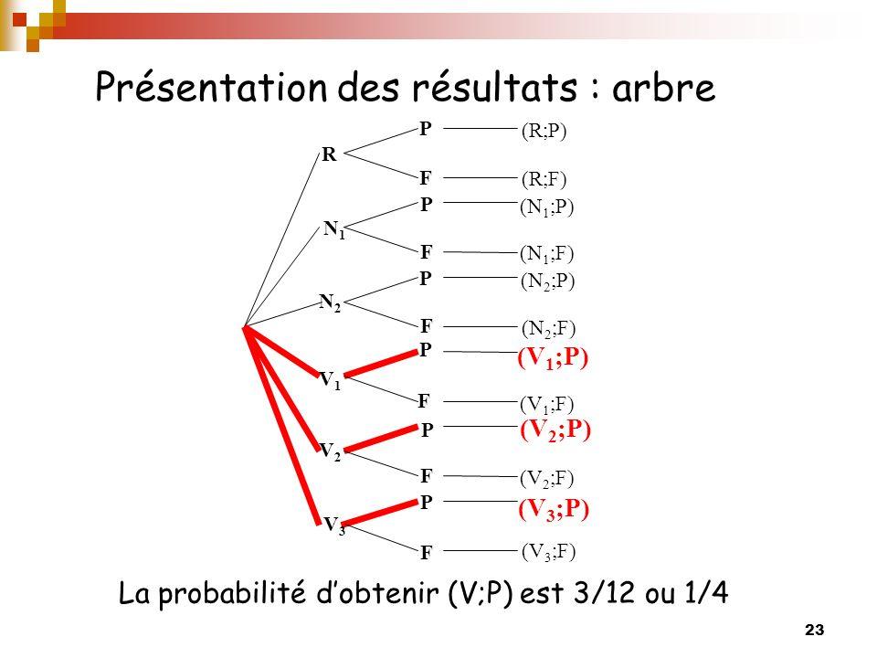 Présentation des résultats : arbre