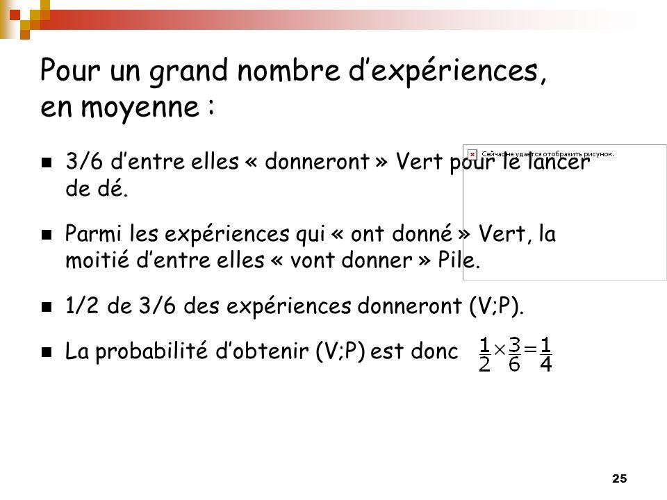 Pour un grand nombre d'expériences, en moyenne :
