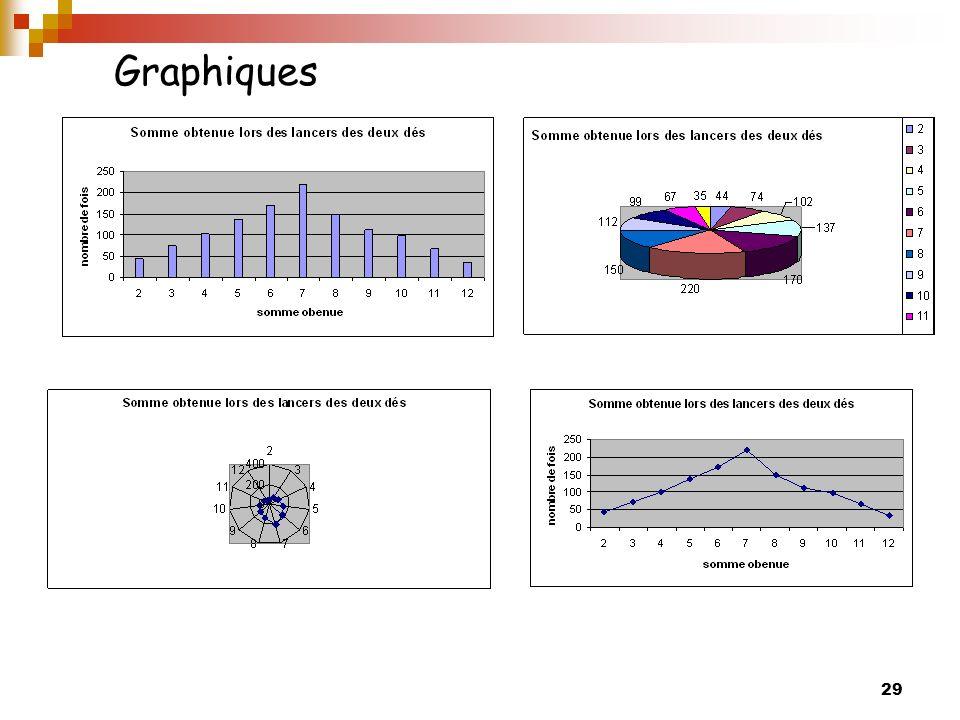 Graphiques C'est le 1er graphique qui est le plus pertinent.