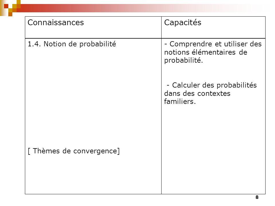 Connaissances Capacités 1.4. Notion de probabilité