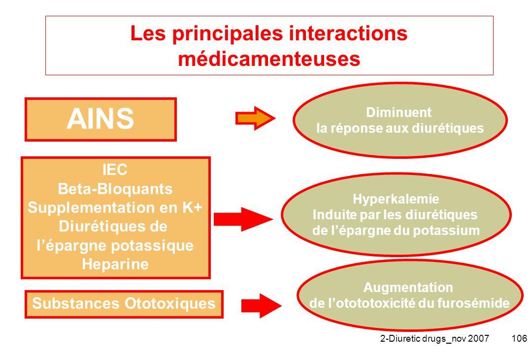 Les principales interactions médicamenteuses