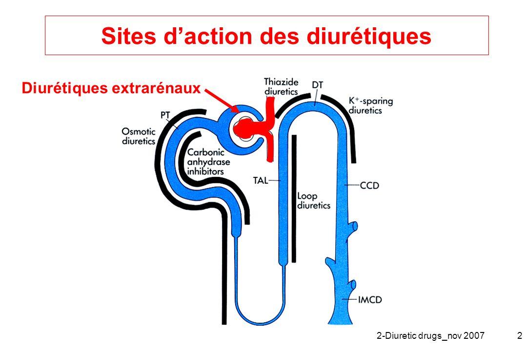 Sites d'action des diurétiques