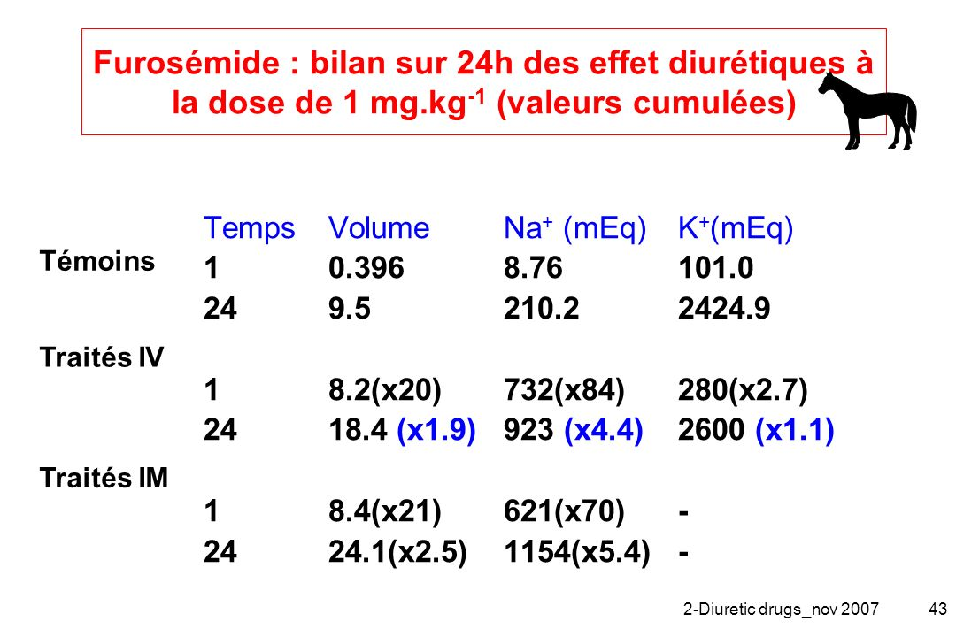 Furosémide : bilan sur 24h des effet diurétiques à la dose de 1 mg