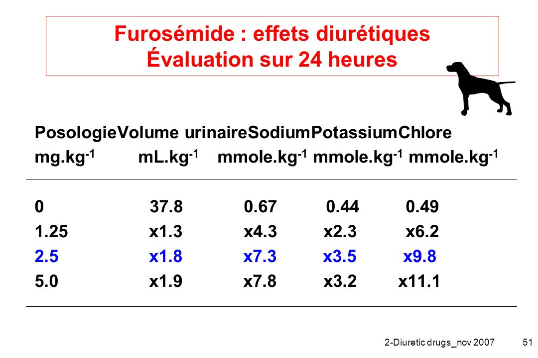 Furosémide : effets diurétiques Évaluation sur 24 heures