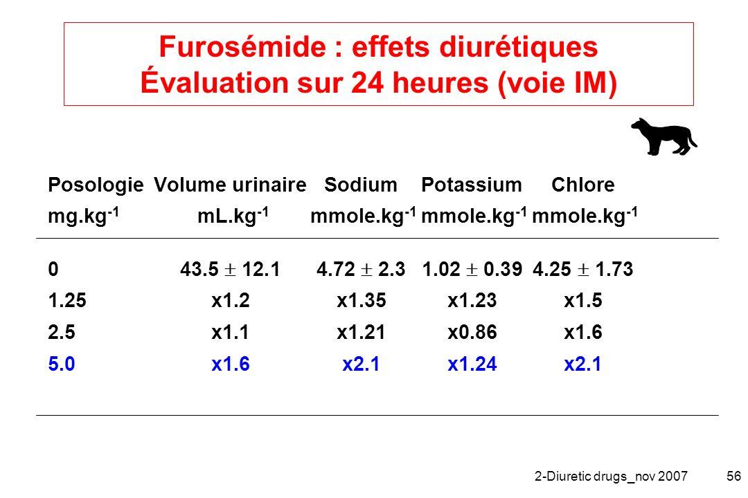 Furosémide : effets diurétiques Évaluation sur 24 heures (voie IM)