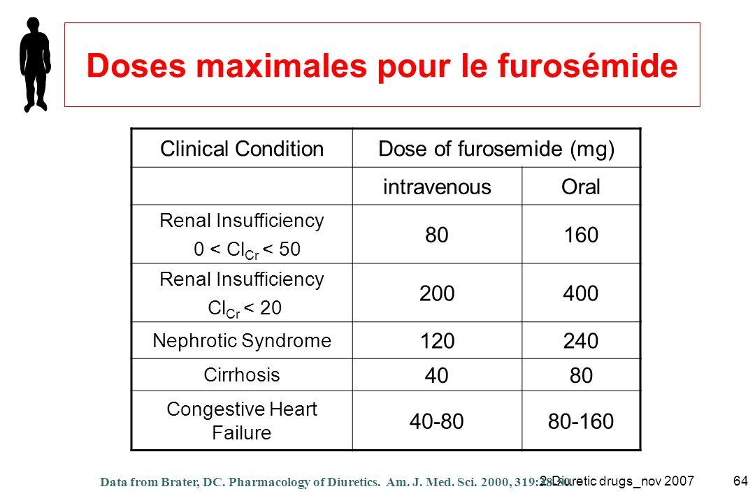 Doses maximales pour le furosémide