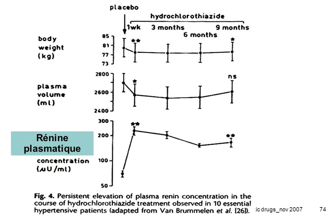Rénine plasmatique 2-Diuretic drugs_nov 2007