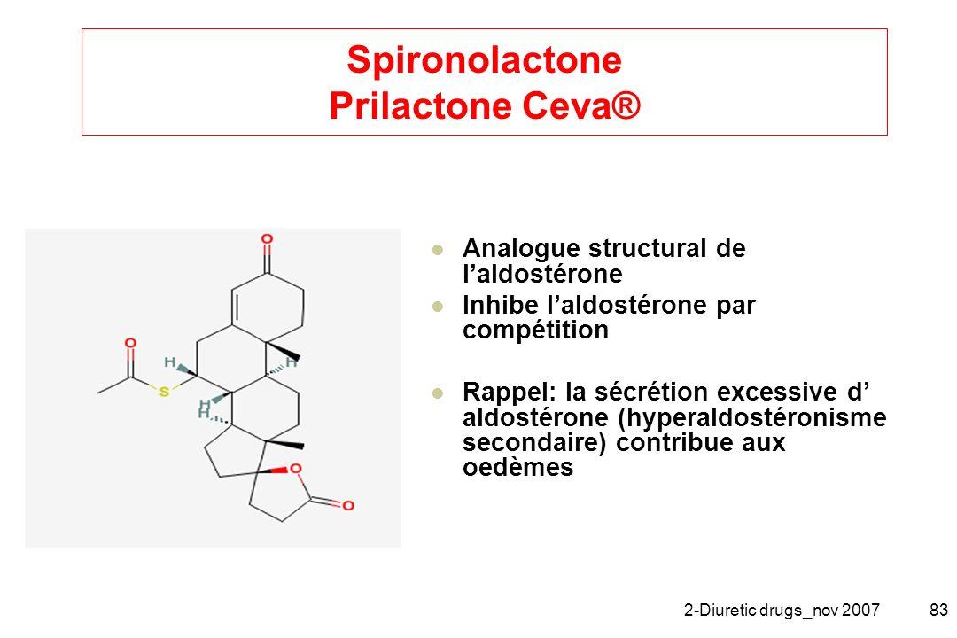 Spironolactone Prilactone Ceva®