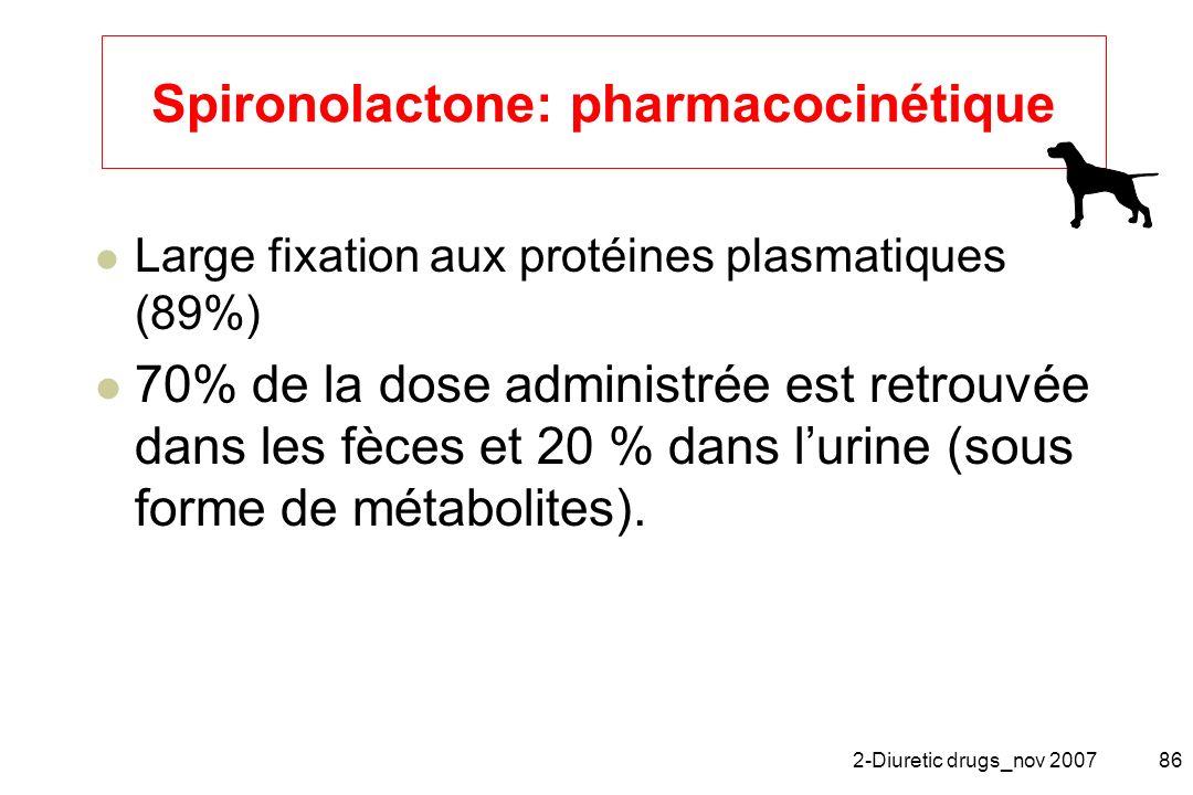 Spironolactone: pharmacocinétique