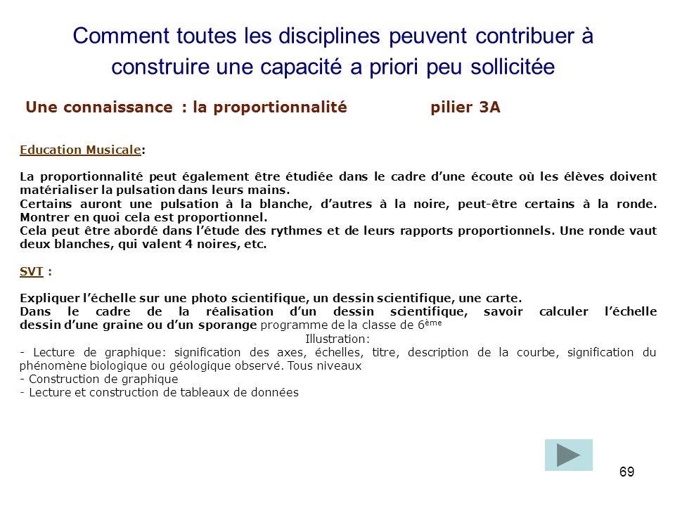 Une connaissance : la proportionnalité pilier 3A
