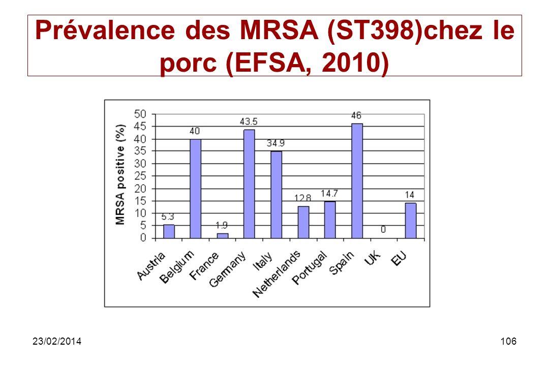 Prévalence des MRSA (ST398)chez le porc (EFSA, 2010)