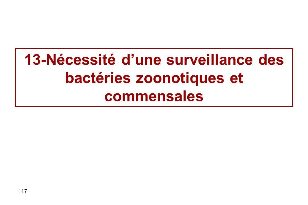 13-Nécessité d'une surveillance des bactéries zoonotiques et commensales