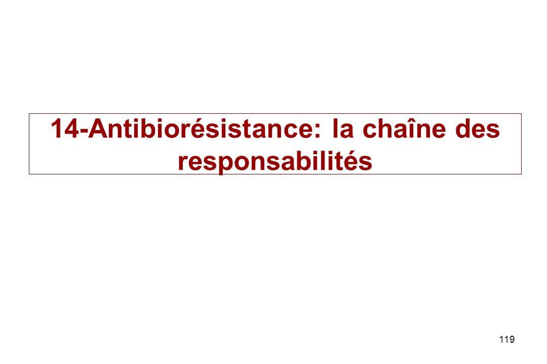 14-Antibiorésistance: la chaîne des responsabilités