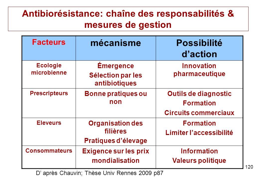 Antibiorésistance: chaîne des responsabilités & mesures de gestion