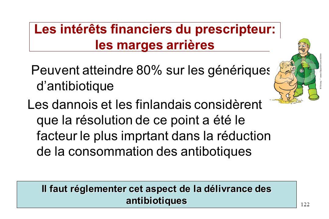 Les intérêts financiers du prescripteur: les marges arrières