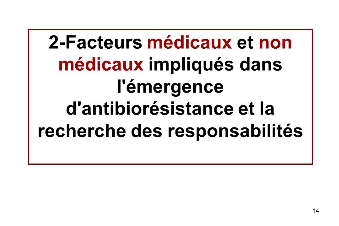 2-Facteurs médicaux et non médicaux impliqués dans l émergence d antibiorésistance et la recherche des responsabilités