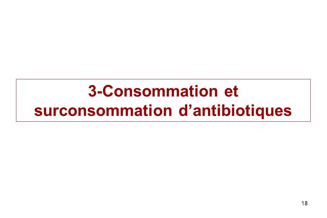 3-Consommation et surconsommation d'antibiotiques